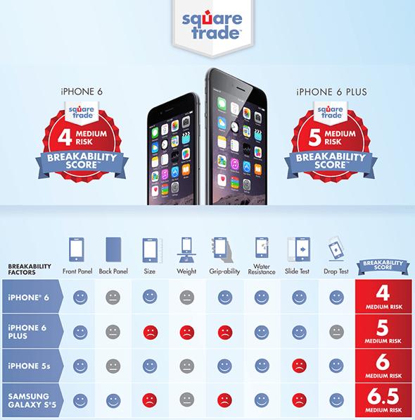 SquareTrade Breakability Tests: iPhone 6, iPhone 6 Plus