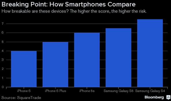 SquareTrade smartphone breakability test results