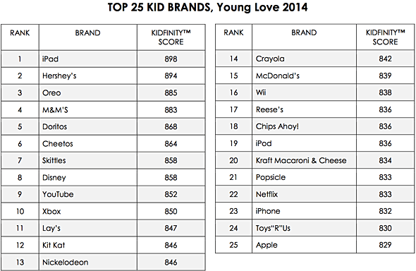 2014 Young Love study