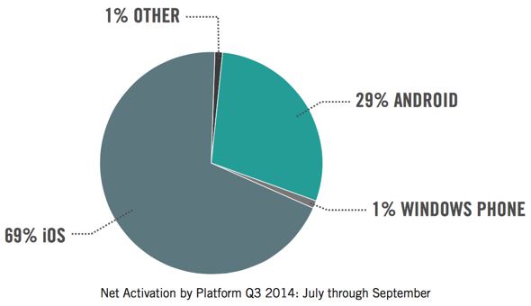 Good Technology Smartphone Activations, July-Sept. 2014