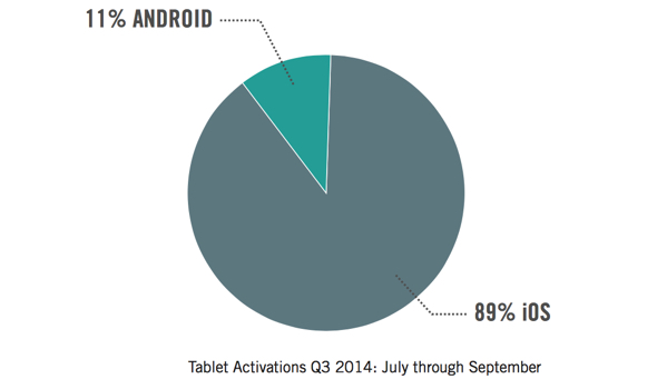 Good Technology Tablet Activations, July-Sept. 2014