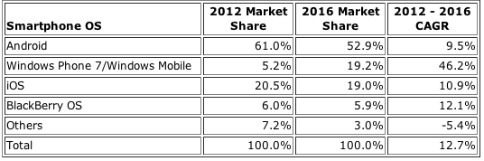 IDC: Worldwide Smartphone Operating System 2012 and 2016 Market Share and 2012-2016 Compound Annual Growth Rate