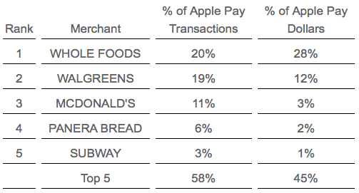 Top 5 Apple Pay Retailers, Transaction and Spending Distribution