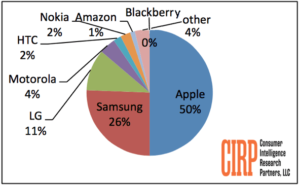 Phone Brand Share of Activations Q4-2014