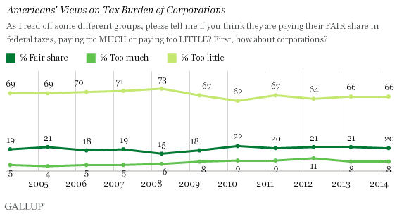 Gallup Corporate Taxes in U.S.