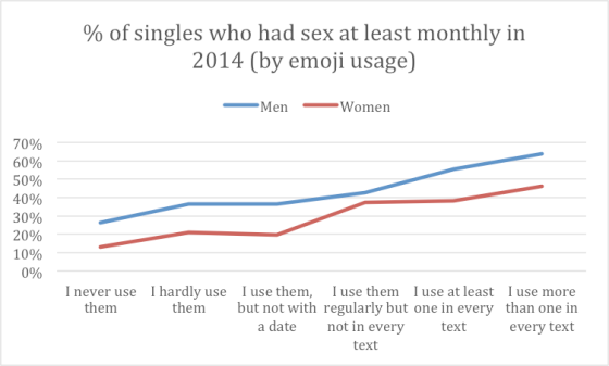 % U.S> singles who had sex at least monthly in 2014 by emoji usage