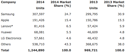 Gartner: Worldwide Smartphone Sales to End Users by Vendor in 2014 (Thousands of Units)