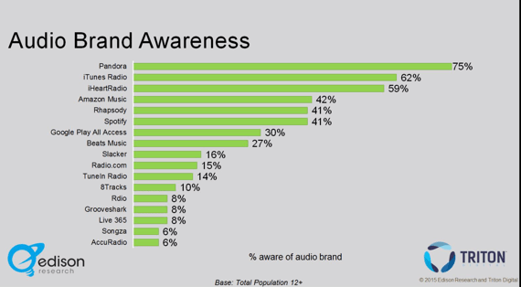 Audio Brand Awareness 2015: iTunes Radio