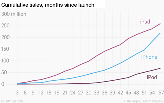 unit sales since launch, iPad, iPhone, iPod