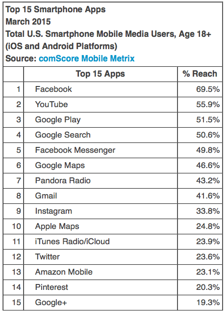 Top 15 Smartphone Apps March 2015 Total U.S. Smartphone Mobile Media Users, Age 18+ (iOS and Android Platforms) Source: comScore Mobile Metrix