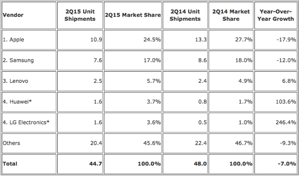 IDC: Top Five Worldwide Tablet Vendors - Preliminary Results for the Second Quarter of 2015 (Shipments in millions)