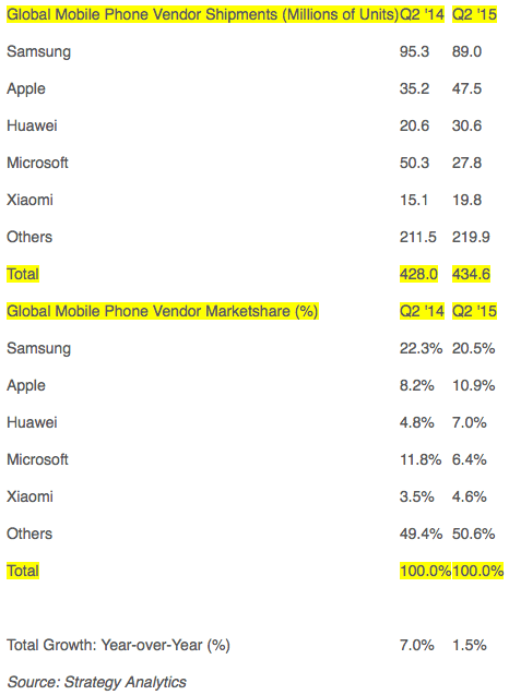 Strategy Analytics: Global Mobile Phone Vendor Shipments and Market Share in Q2 2015