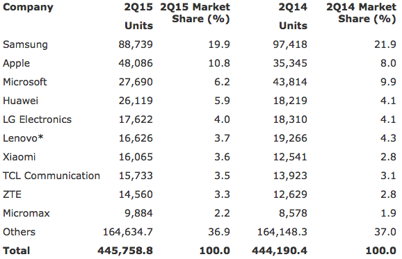 Gartner: Worldwide Mobile Phone Sales to End Users by Vendor in 2Q15 (Thousands of Units)
