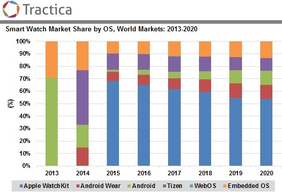 Tractica: Smartwatch market share 2013-2020