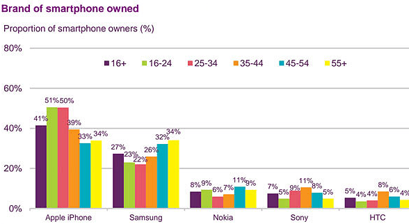 "Ofcom ""Communications Market 2015"" report"