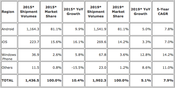 IDC: Worldwide Smartphone Forecast by OS, Shipments, Market Share, Growth and 5-Year CAGR (units in millions)