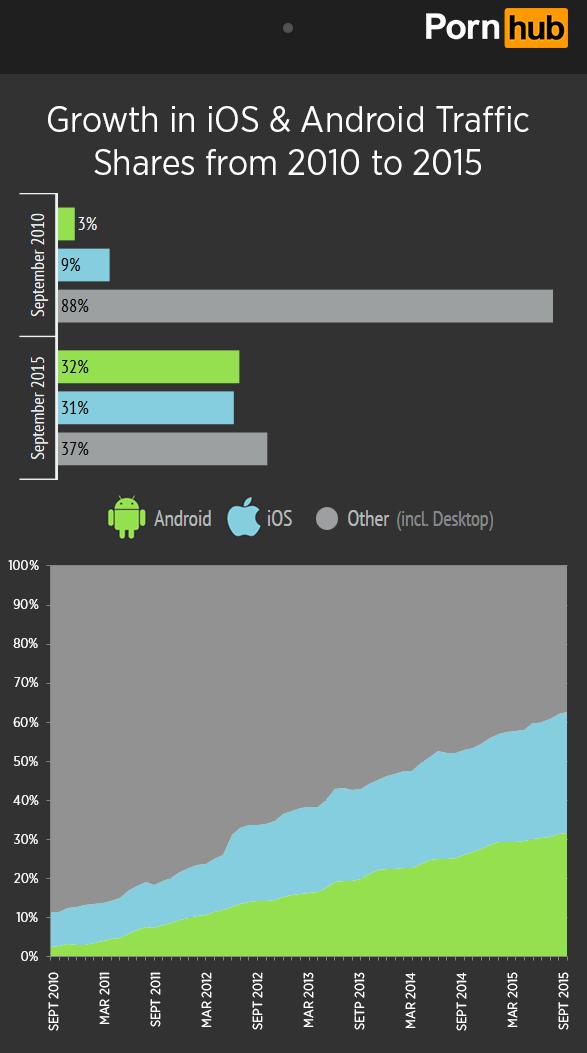 Pornhub: iOS vs. Android traffic shares