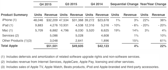 Apple Inc. Q4 2015 Unaudited Summary Data