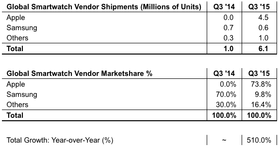 Strategy Analytics: Global Smartwatch Vendor Shipments and Marketshare in Q3 2015