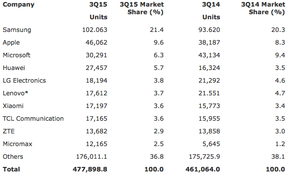 Gartner: Worldwide Mobile Phone Sales to End Users by Vendor in 3Q15 (Thousands of Units)