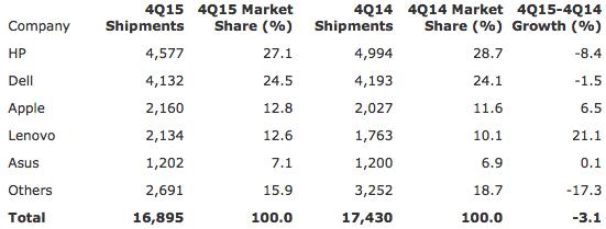 Gartner: Preliminary U.S. PC Vendor Unit Shipment Estimates for 4Q15 (Thousands of Units)