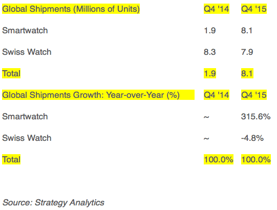 Strategy analytics: Global Smartwatch vs. Swiss Watch Shipments in Q4 2015