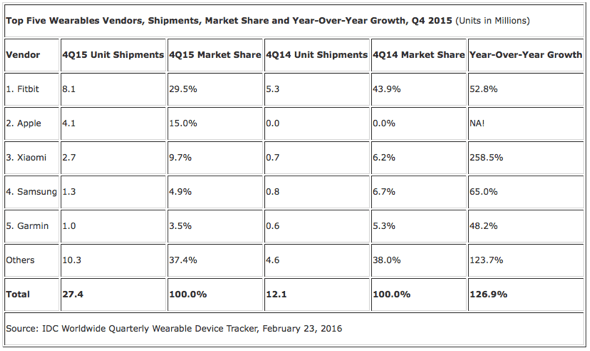 IDC: Top Five Wearables Vendors, Shipments, Market Share and Year-Over-Year Growth, Q4 2015 (Units in Millions)