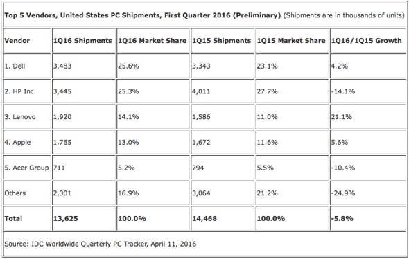IDC: Top 5 Vendors, United States PC Shipments, First Quarter 2016 (Preliminary) (Shipments are in thousands of units)