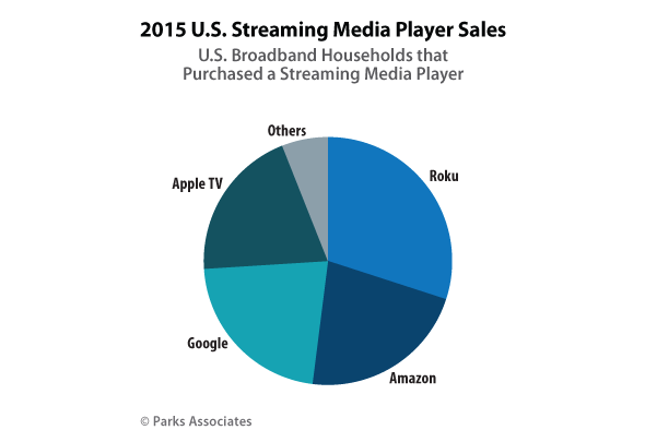 2015 U.S. Streaming Media Player Sales - Parks Associates