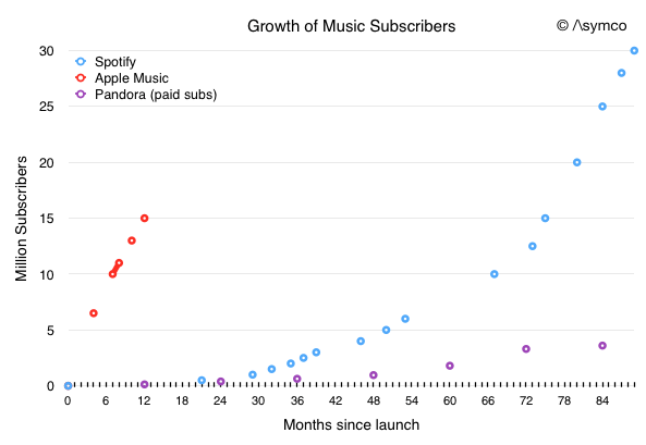 Music subscriber ramps for Spotify, Pandora and Apple Music - Asymco