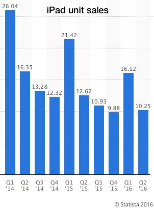 iPad Unit Sales