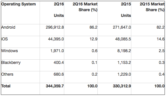 Gartner: Worldwide Smartphone Sales to End Users by Operating System in 2Q16 (Thousands of Units)