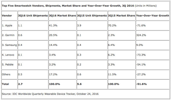 IDC: Top Five Smartwatch Vendors, Shipments, Market Share and Year-Over-Year Growth, 3Q 2016 (Units in Millions)