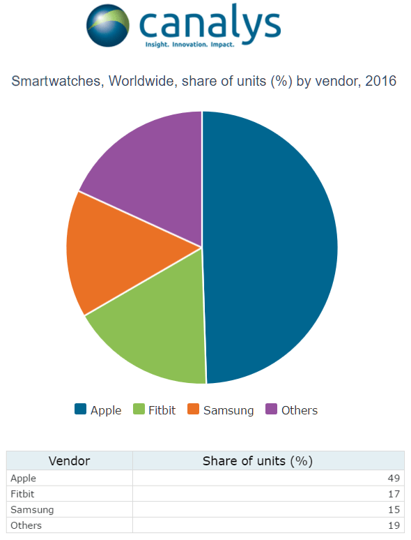 Canalys: Smartwatch worldwide unit share by vendor, 2016