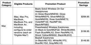 Apple Back-to-School Mac details
