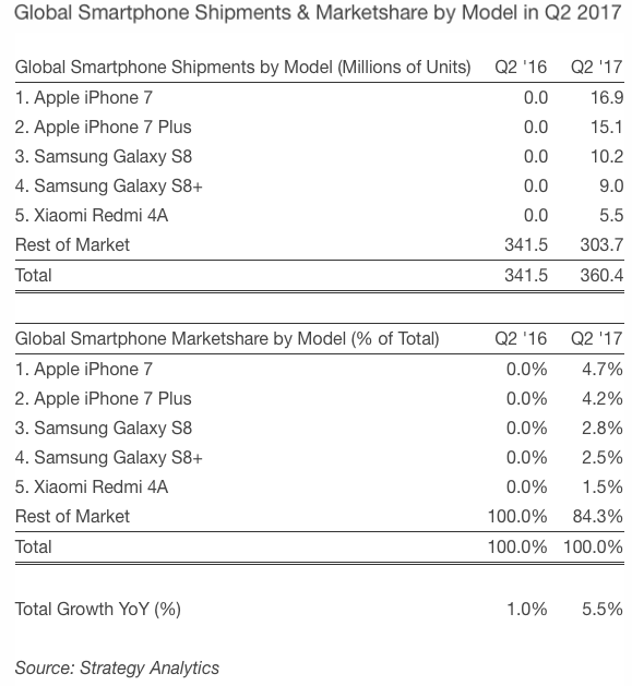 Strategy Analytics: Global Smartphone Shipments & Marketshare by Model in Q2 2017