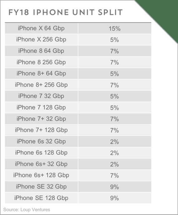 Loup Ventures FY2018 iPhone mix estimates