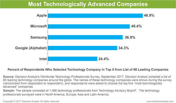 Decision Analyst: World's Most Technologically Advanced Companies
