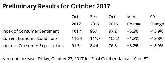 University of Michigan Consumer Confidence, October 2017