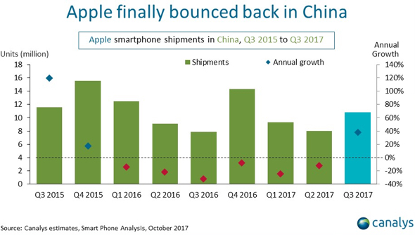 Apple iPhone grows by 40% after six consecutive quarters of decline in China