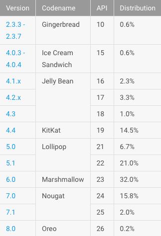 Google Android fragmentation