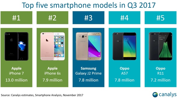 Canalys: Apple's iPhone 8 Plus outsold iPhone 8 in Q3 2017