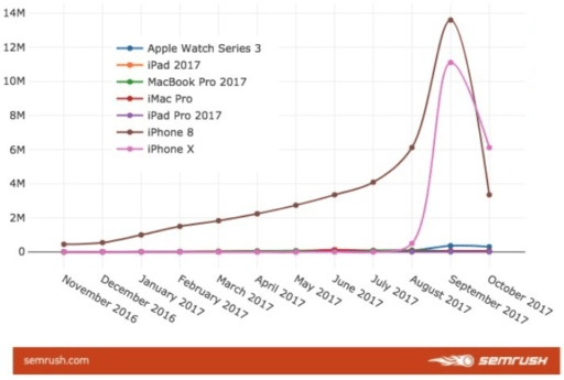 Top Apple products of 2017 (including iPhone)