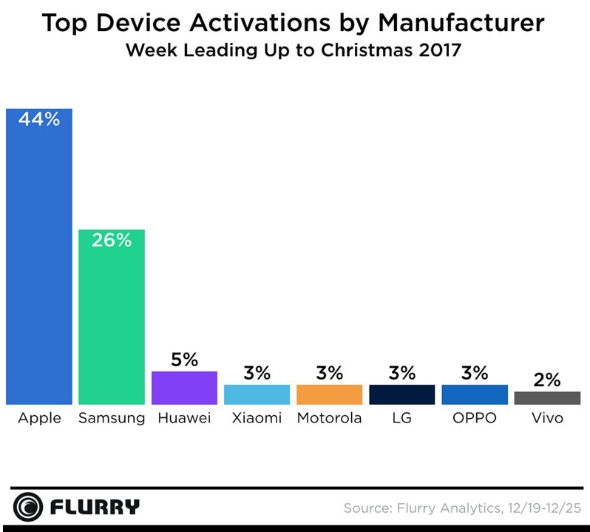 Flurry: Top device activations Christmas 2017