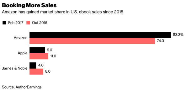 U.S. ebook sales market share Oct 2015 - Feb 2017