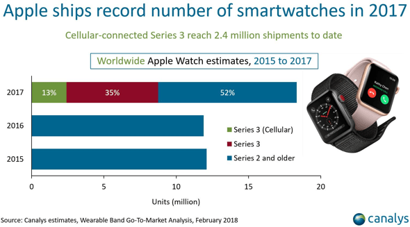 Canalys: Apple Watch sets new all-time record for wearables shipments