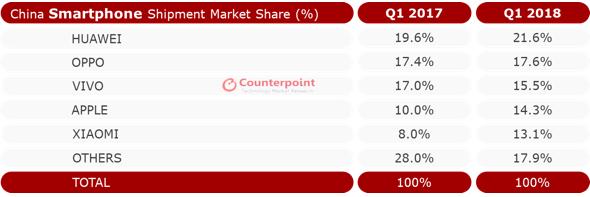 China Smartphone Market Share Q1 2018