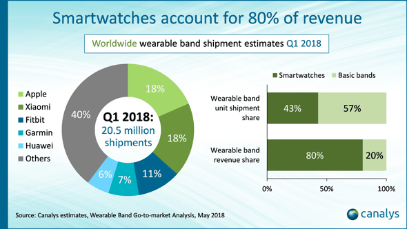 Wearables market up 35% in first quarter as Apple maintains lead
