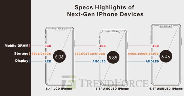 TrendForce: 2018 iPhone model specs predictions