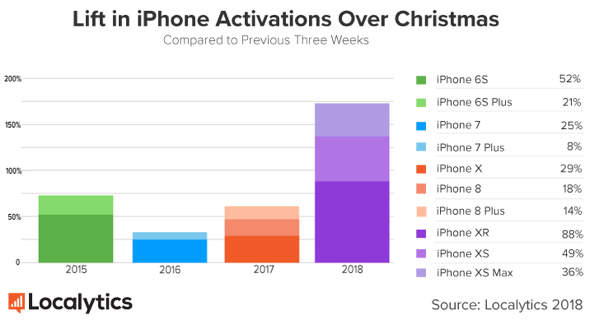Apple iPhone Christmas 2018 lift in device activations